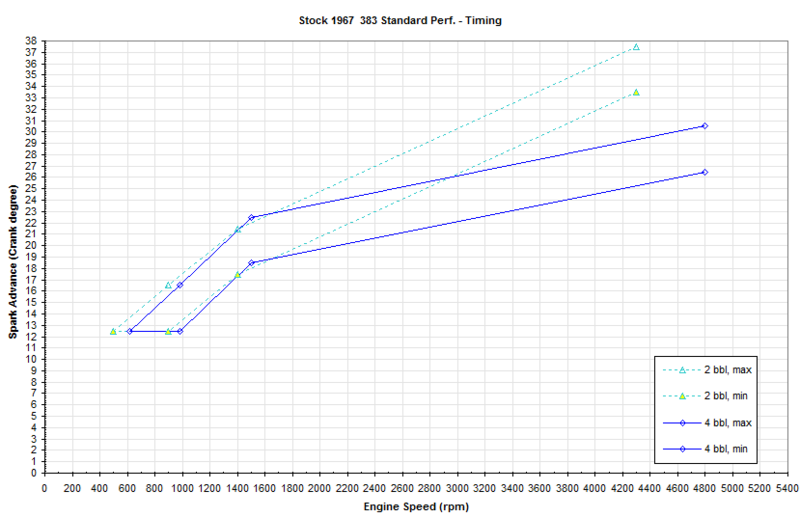 1967-383-4bbl-Timing.png