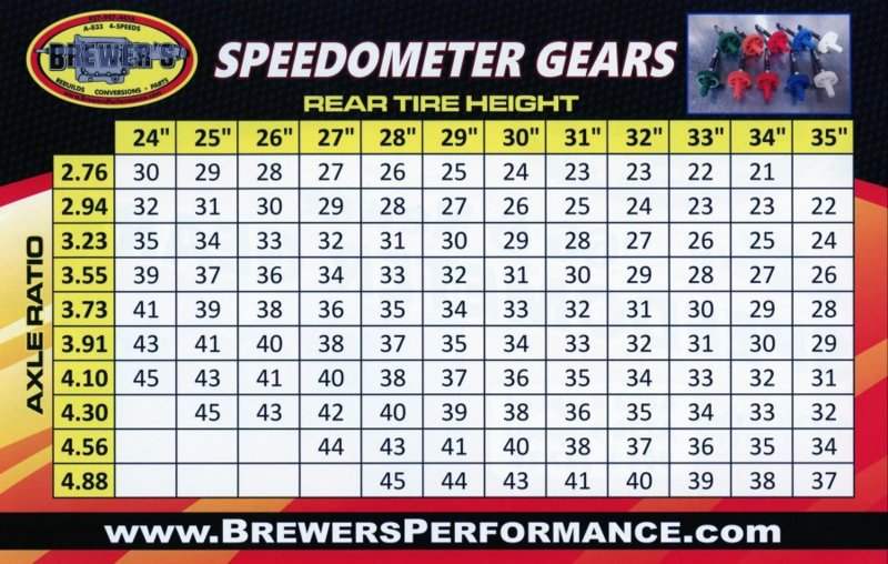 Trade Value Chart >> Speedometer Gear Charts - Clarification/Differences | For ...