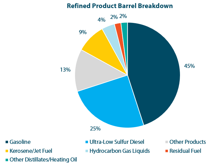 Refined-Product-Pie-Chart-e1562963801331.png