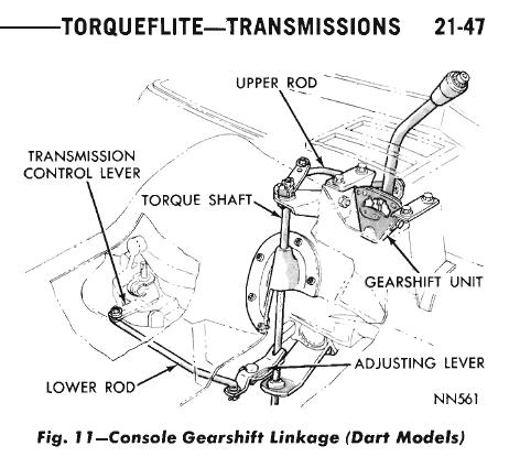 Lincolntransmissionlinkagediagram Fig Fig 3 Adjusting The Linkage
