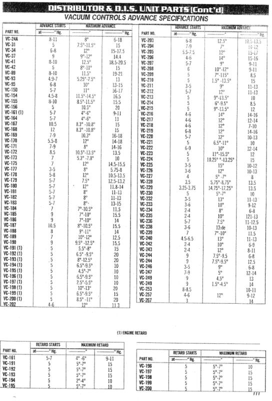 vacuum advance chart.png